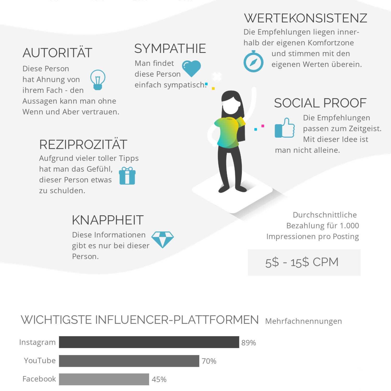 Influencer Marketing [Infografik]