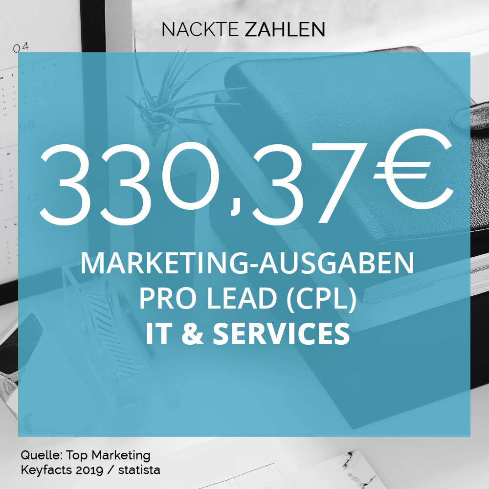 Marketing-Ausgaben pro Lead