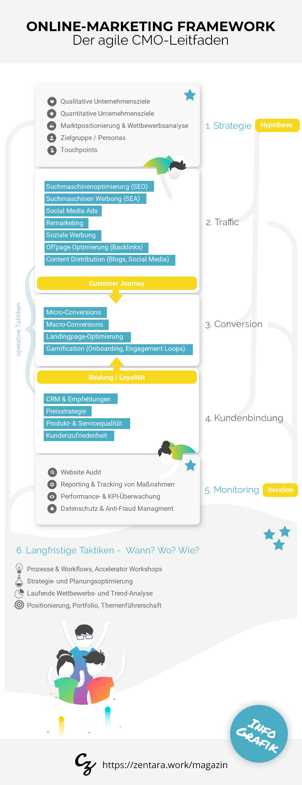 Online-Marketing Framework: Der agile CMO-Leitfaden [Infografik]