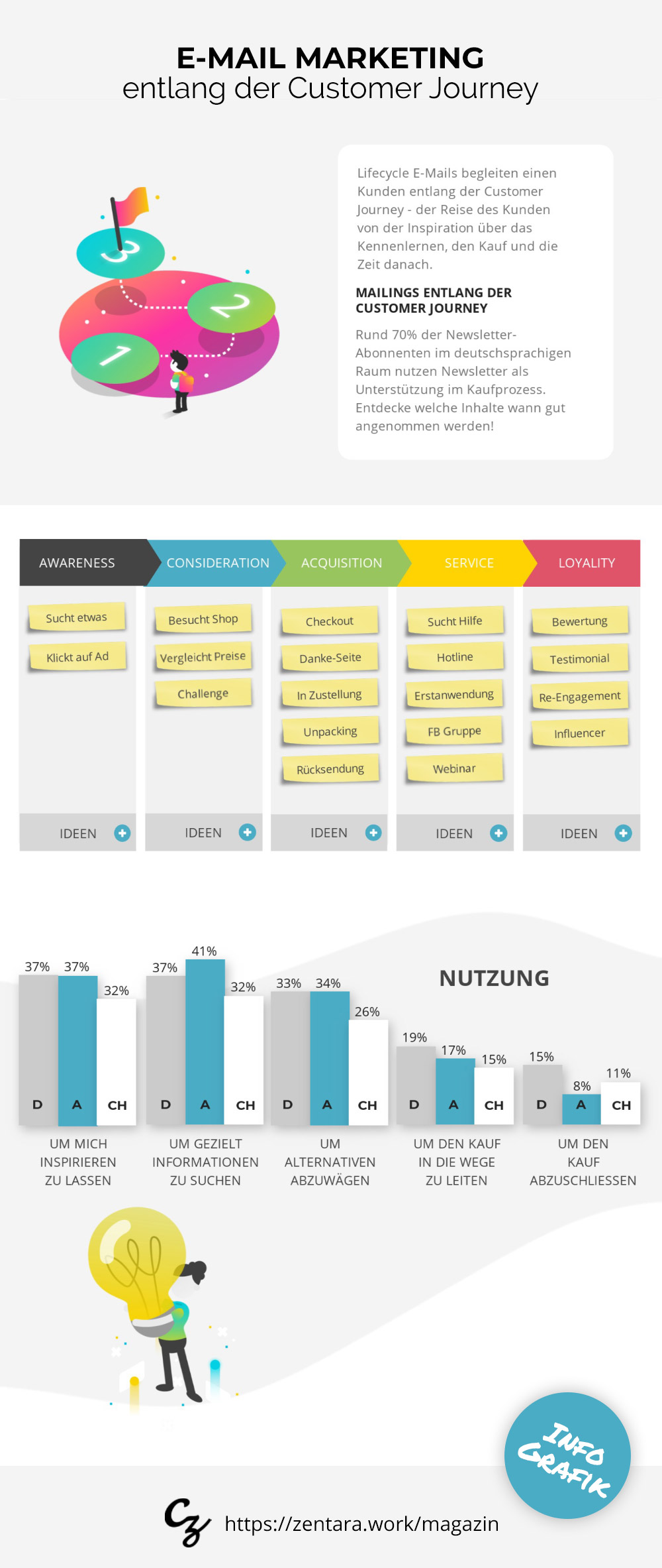 E-Mail Marketing entlang der Customer Journey [Infografik]
