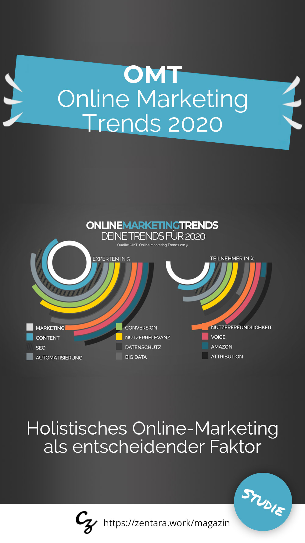 OMT: Online Marketing Trends 2020 [Studie]