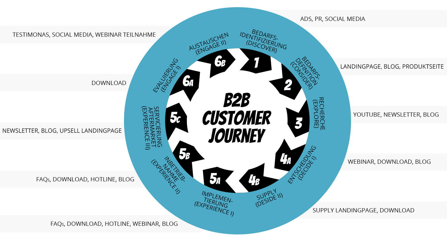 Content für die Industrie: Customer Journey Infografik